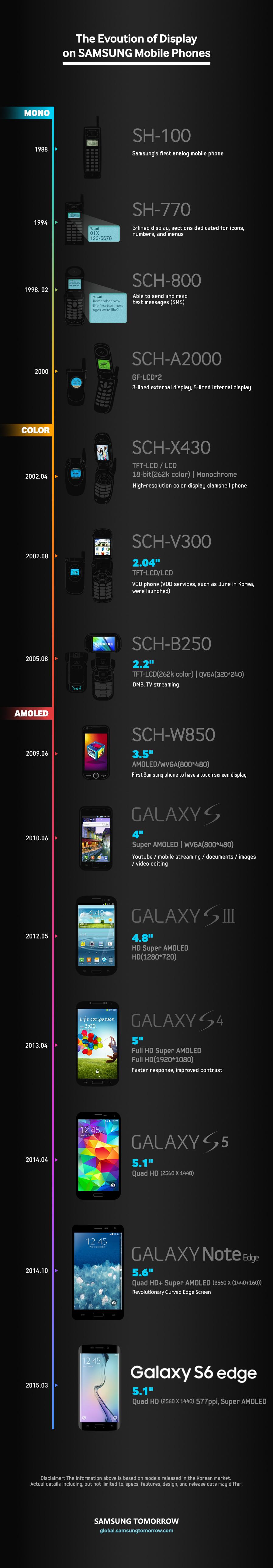 Infographic ���������� ������ ���� ����� ����� ������ �������